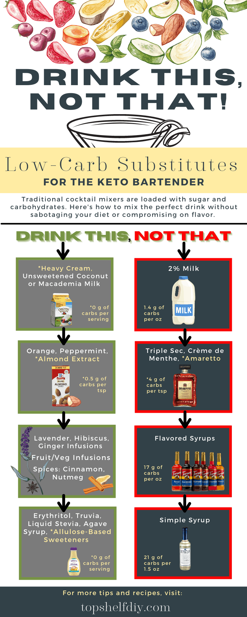 Sticking to low-carb mixers means your body can resume ketosis once it's done metabolizing alcohol. Keto infographic. Drink this, not that. Common substitutions for cocktail mixers.