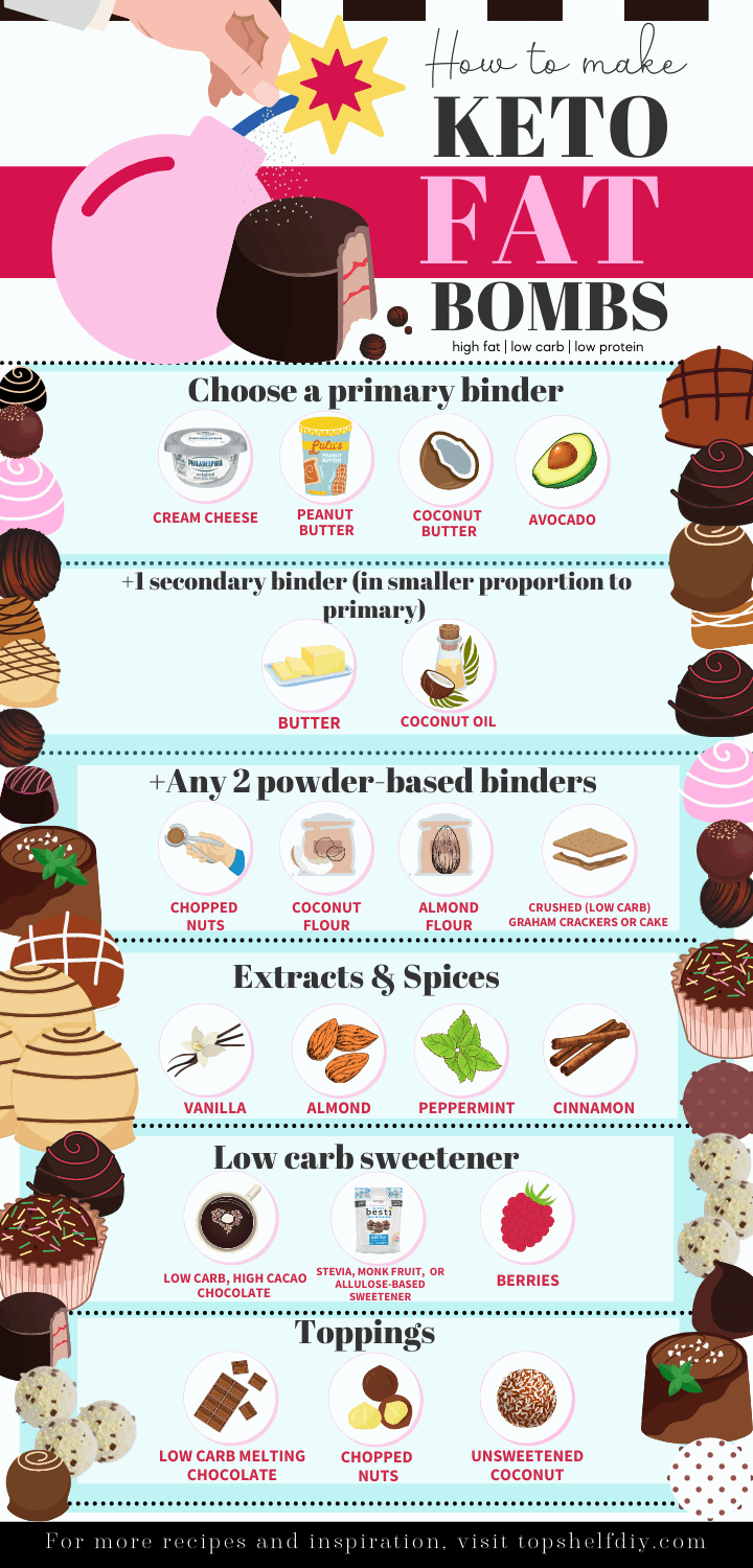Fat bombs are a delicious combination of flavor, utilizing 90% fat in its composition. The basic building blocks are simple and lead to endless combinations. Choose your favorites, combine as a no-bake mixture kept cold in the fridge. And enjoy. #ketofatbombs #fatbombinfographic #baileyscoconutbomb